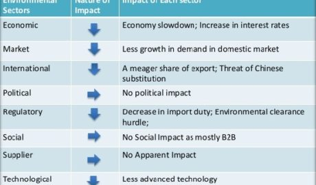 Environmental Threat and Opportunity Profile - ETOP