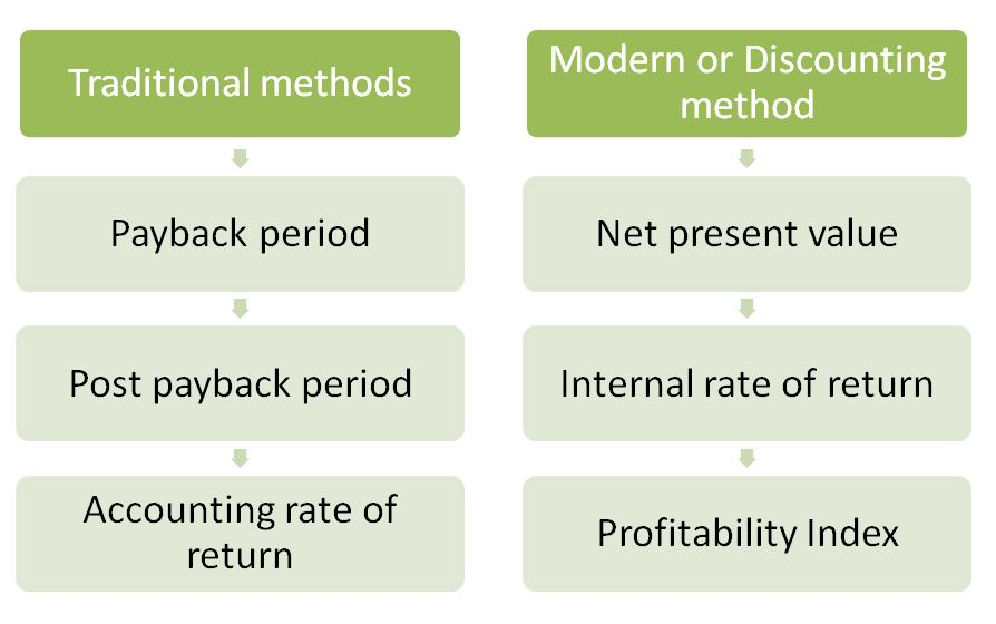 accounting rate of return disadvantages Return on investment ratio analysis internal rate of return (irr) examples advantages and disadvantages of arr @augustine, yes you argument is right and thats one of the weaknesses of the accounting rate of return the use of average investment creates contradicting conclusions.