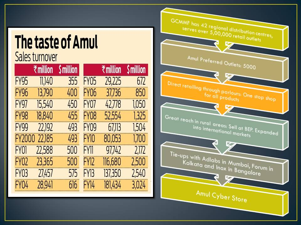 Amul Project Positioning