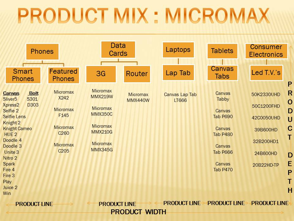 pharmaceutical product life cycle ppt