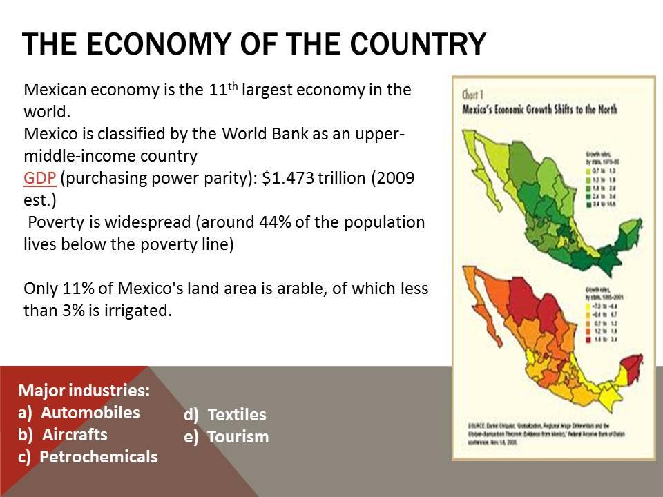 Economy of Mexico