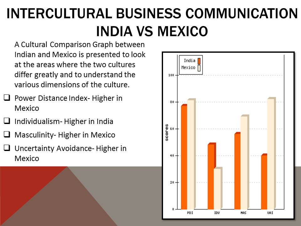 Cross Cultural Communication in Mexico - BBA|mantra