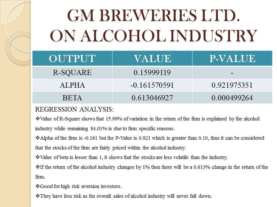 GM Breweries LTD. Project