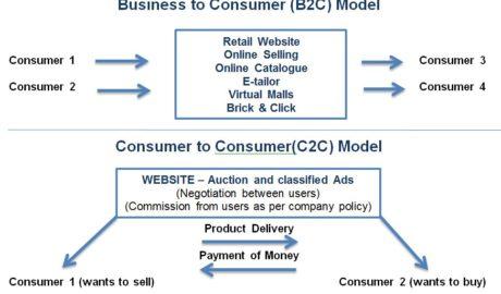 C2C & B2C e commece business model