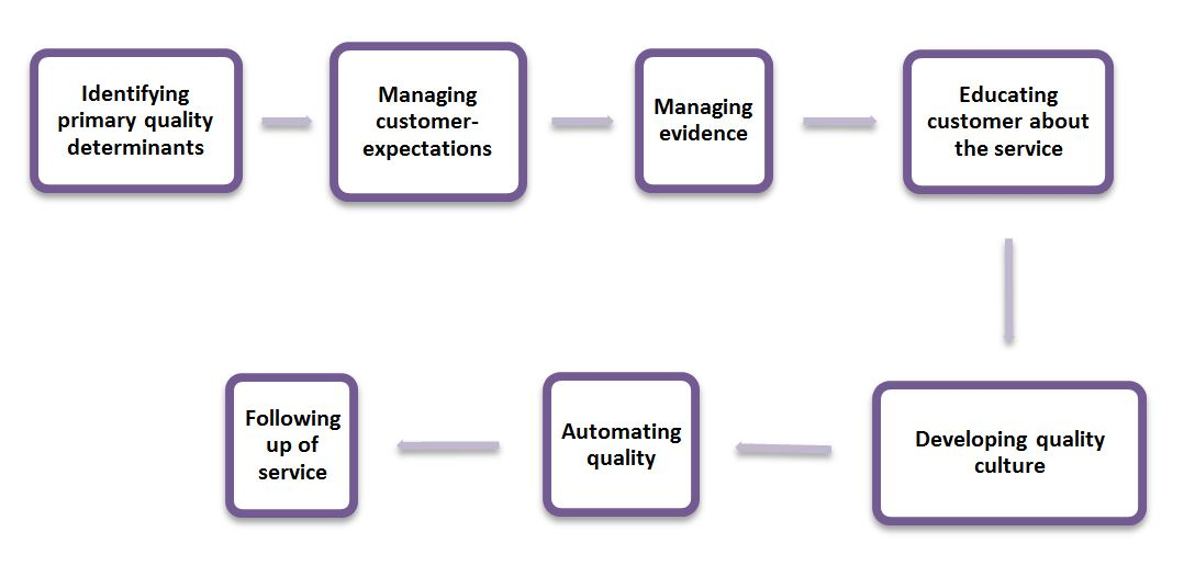 Managing Service Quality Marketing Of Services Bba Mantra