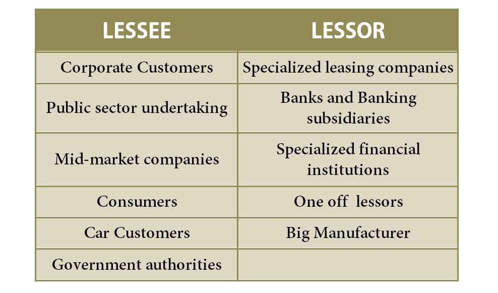 introduction to lease financing leasing notes bba mantra
