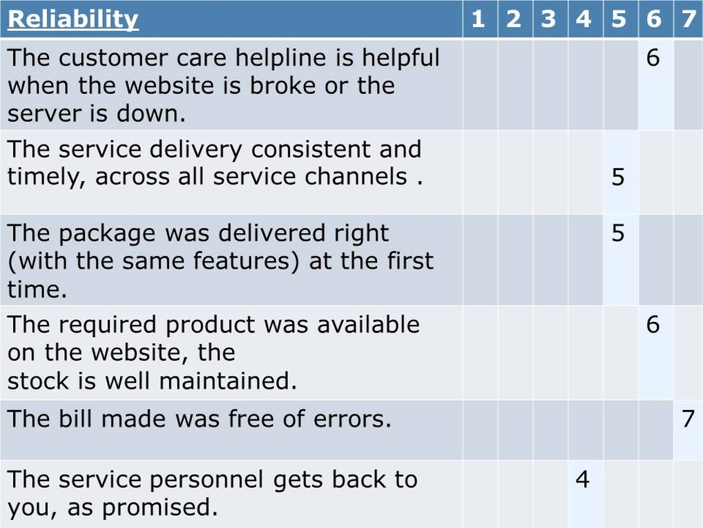 Flipkart Reliability