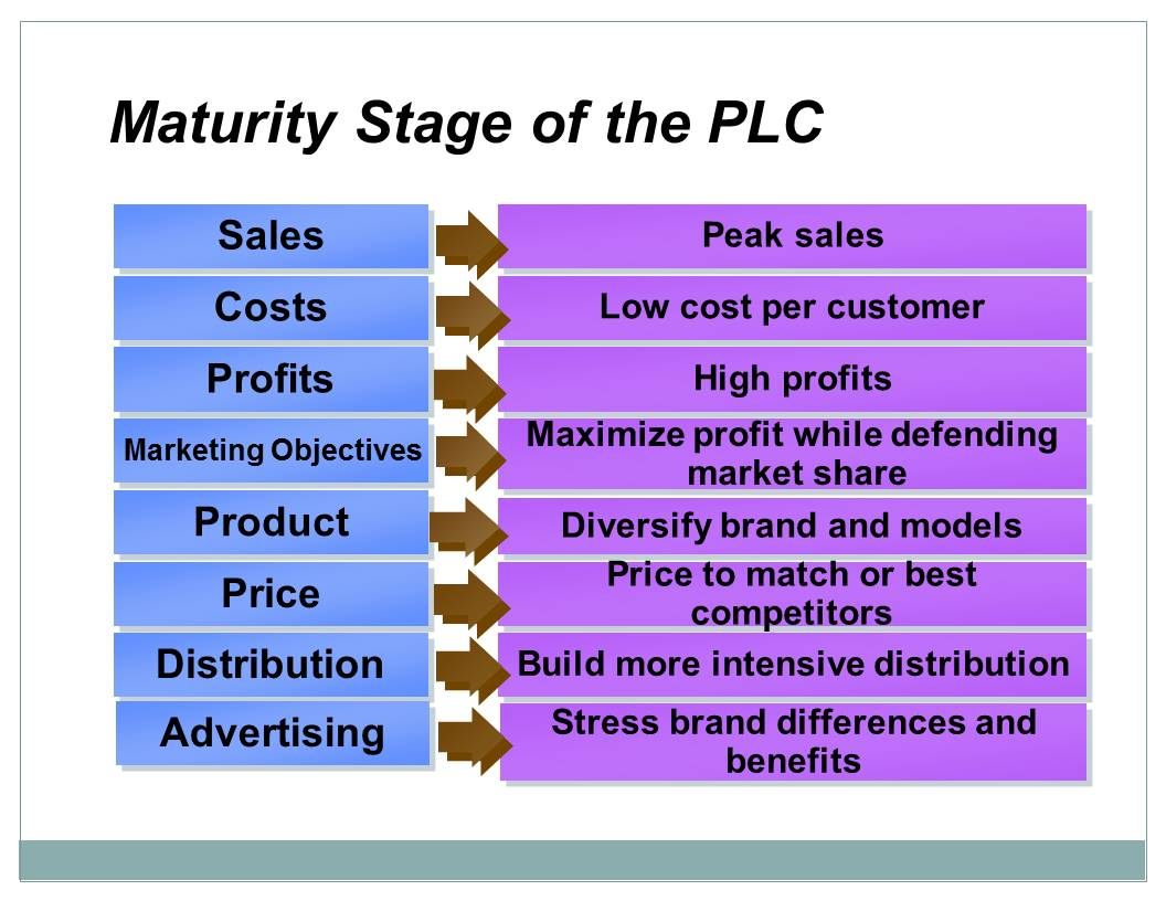 Marketing maturity stage