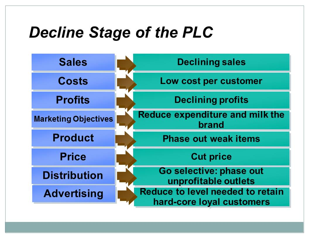 Decline Stage of the PLC