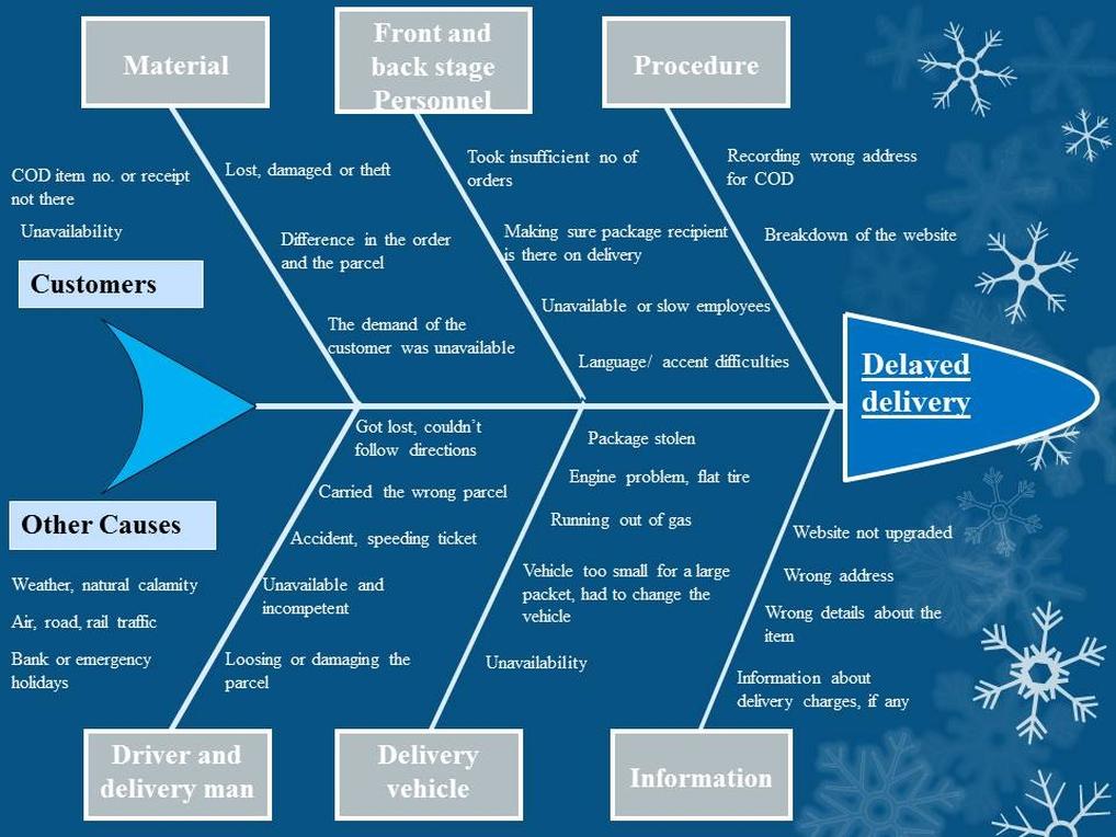Flipkart Diagram