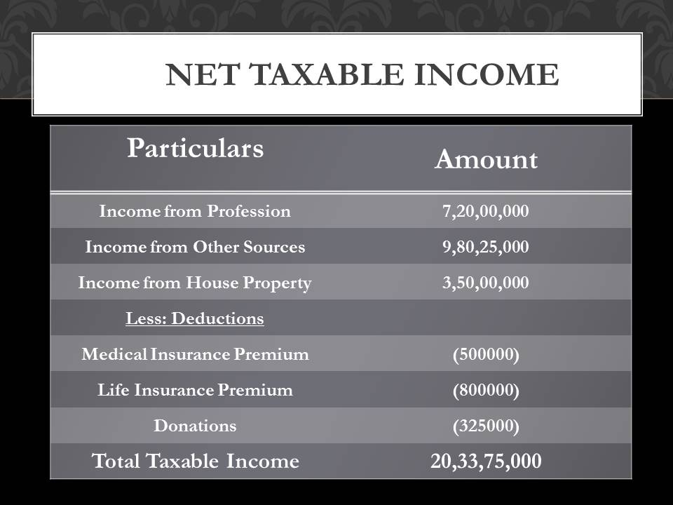 Rahul Dravid income tax
