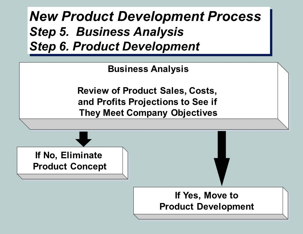 New Product Development Steps