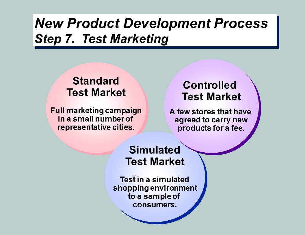 Steps of New Product Development Process