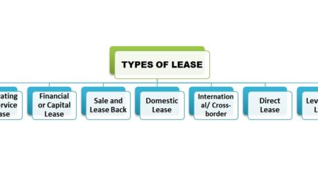 Types of Lease