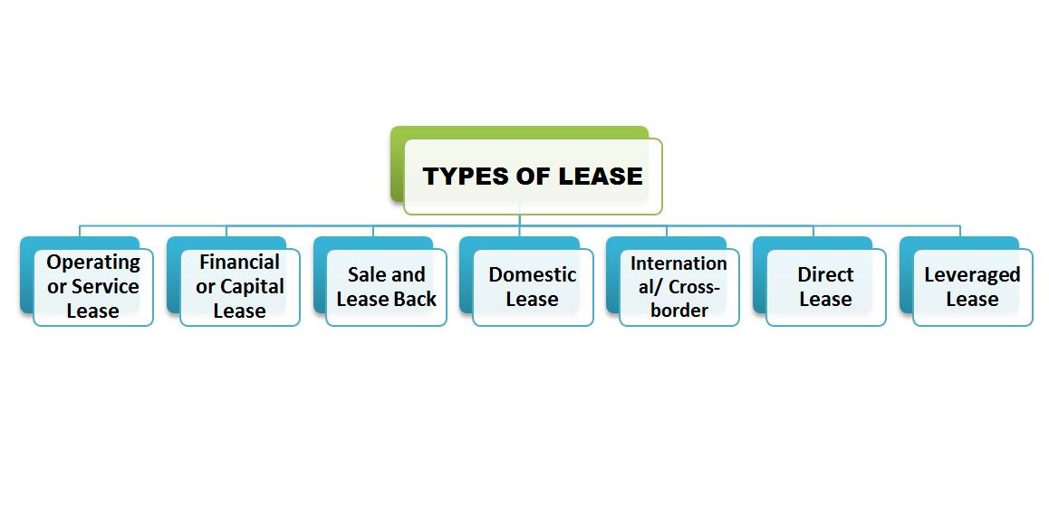 Types Of Lease Leasing Notes Financial Service Bbamantra