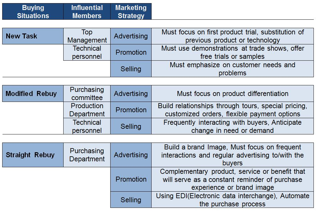 explain how buyer behavior affects marketing activities in two different buying situations Get help on 【 organizational buyer behavior essay 】 on graduateway ✅ huge assortment of free essays political risk refers to political conditions, decisions, events, or activities in a country that affect the also i explain the organizational buyer behavior situation and it has four situations.