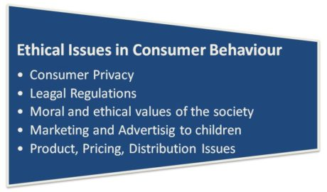 ethical issues in consumer behaviour