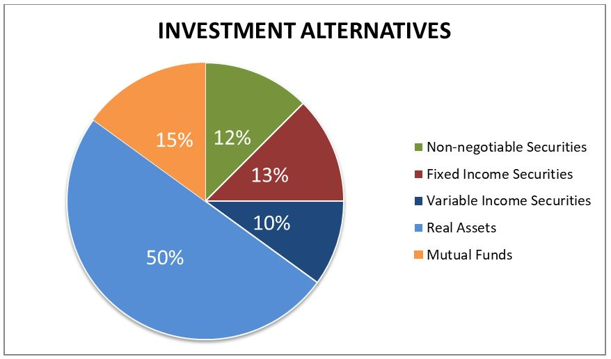 Investment Alternatives Securities Mutual Funds Real Assets Notes