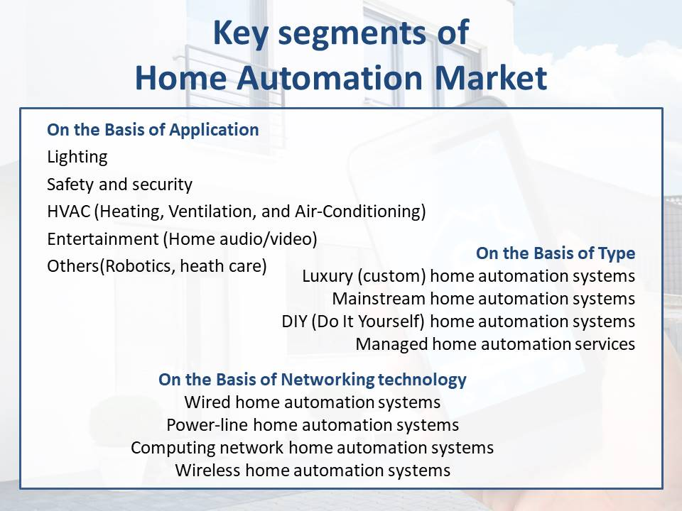 Home automation Market segmentation