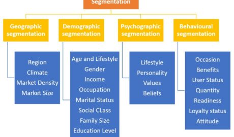 Basis of Market Segmentation
