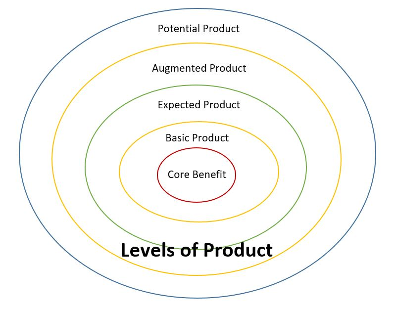 Levels of Product marketing mix product characteristics, types, levels, decisions