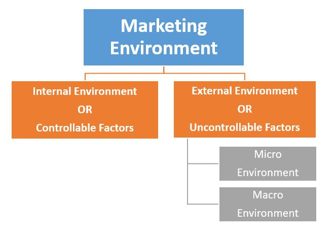 essays marketing environment Nestle micro environment analysis example nestle operates in over 130 countries and in order to understand the business environment they operate in analysis on the external factors that lie outside the control of nestle has to be conducted (grant et al 2011, 101.