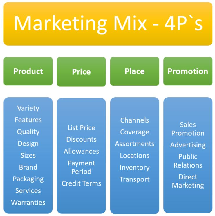4ps marketing mix Os 4ps do composto de marketing na literatura de ciÊncia ele apresentou vários elementos do marketing mix mais tarde, ele mesmo abreviou sua lista de elementos.
