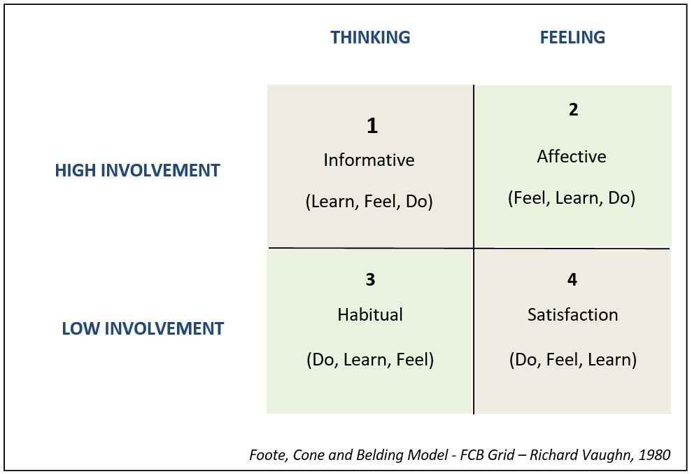 fcb grid Fcb grid, is suggested by dave berger and richard vaughnthis model combines high and low involvement, and left and right brain specializationit shows a visually coherent matrix which has four quadrants with two factors—high and low involvement, and feeling and thinking.