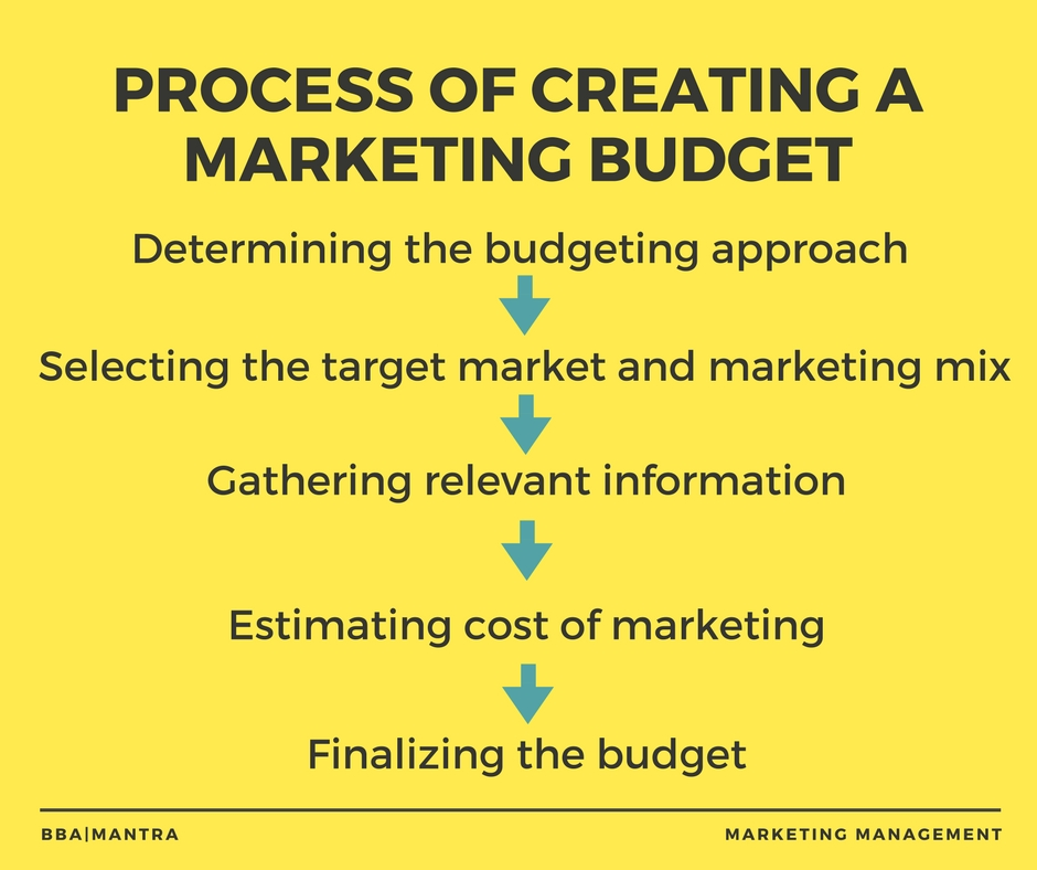 marketing budget process of of marketing budget notes bba mantra