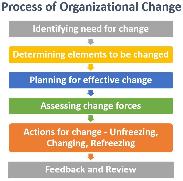 organizational change change management types process bba mantra