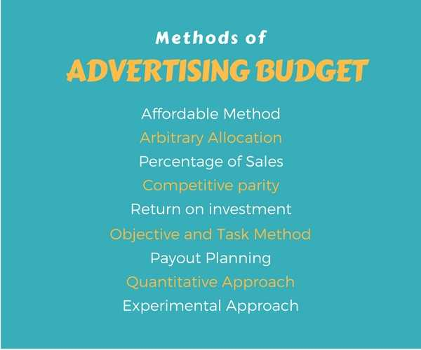 Advertising Budget - Objectives, Approaches, Methods - BBA|mantra