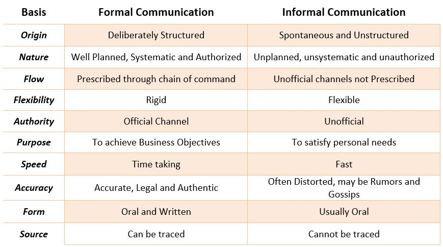 formal and informal language in business communication