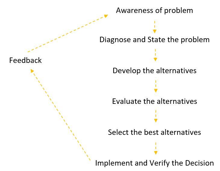 Investment decision pdf notes on the staff alex navarro suntrust investment