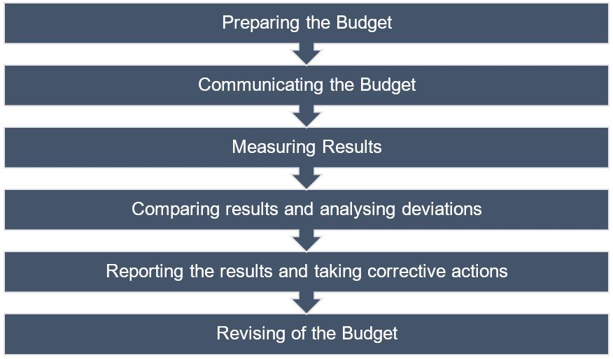 functions of a budgetary control system