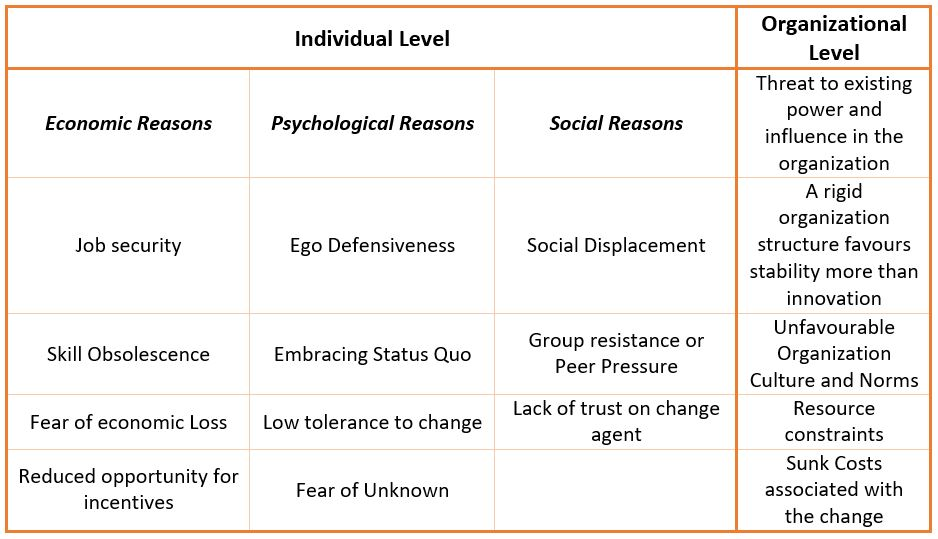 resistance to change - levels  overcoming resistance